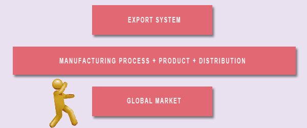 How to start Emirates export business of UAE industrial products